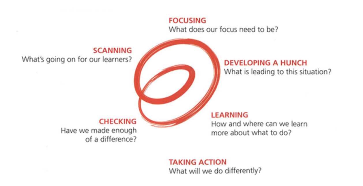 WE Spirals of Inquiry Network | Whole Education
