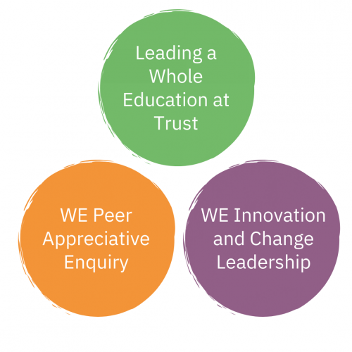 Leading a Whole Education at Trust